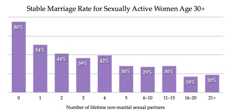 1-10 Graph, stable marriages
