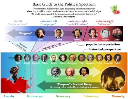 Basic Guide to the Political Spectrum