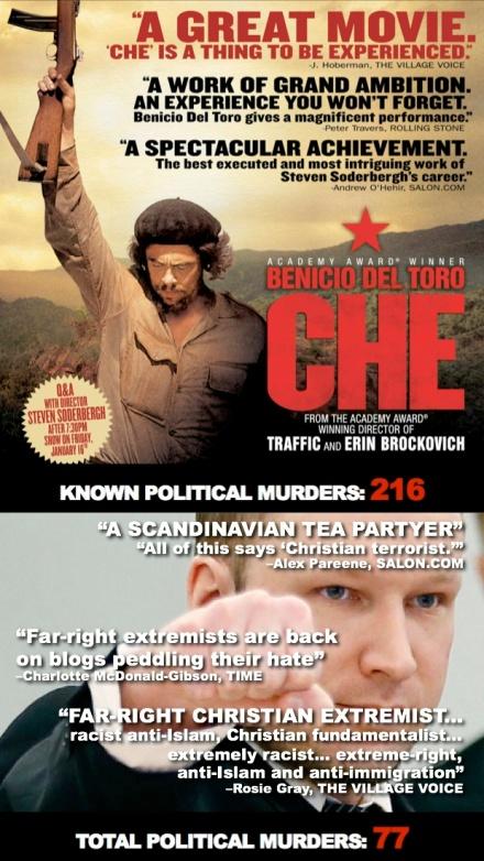 Breivik vs Guevara
